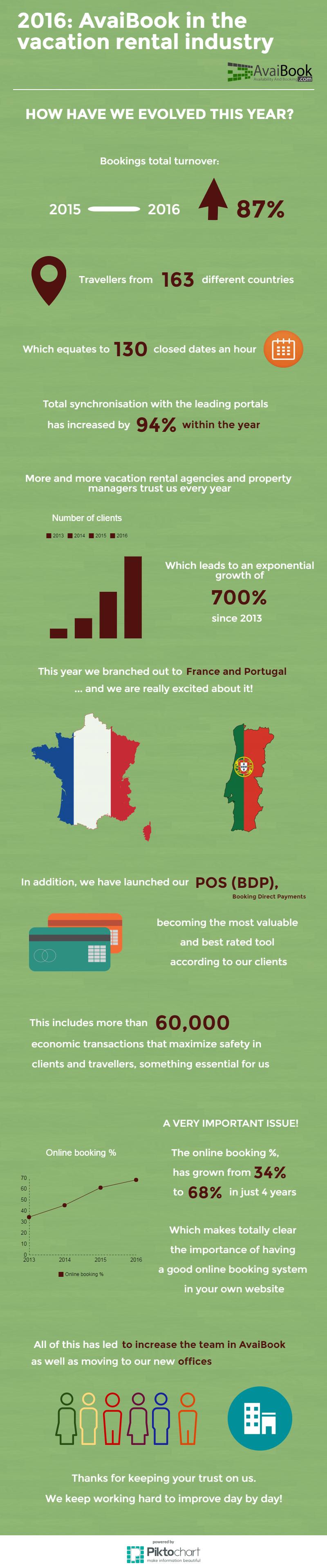 avaibook infographic